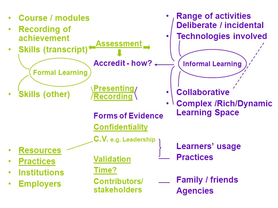 Range of activities Deliberate / incidental Technologies involved Collaborative Complex /Rich/Dynamic Learning Space Learners usage Practices Family / friends Agencies Course / modules Recording of achievement Skills (transcript) Skills (other) Resources Practices Institutions Employers Formal Learning Assessment Accredit - how.