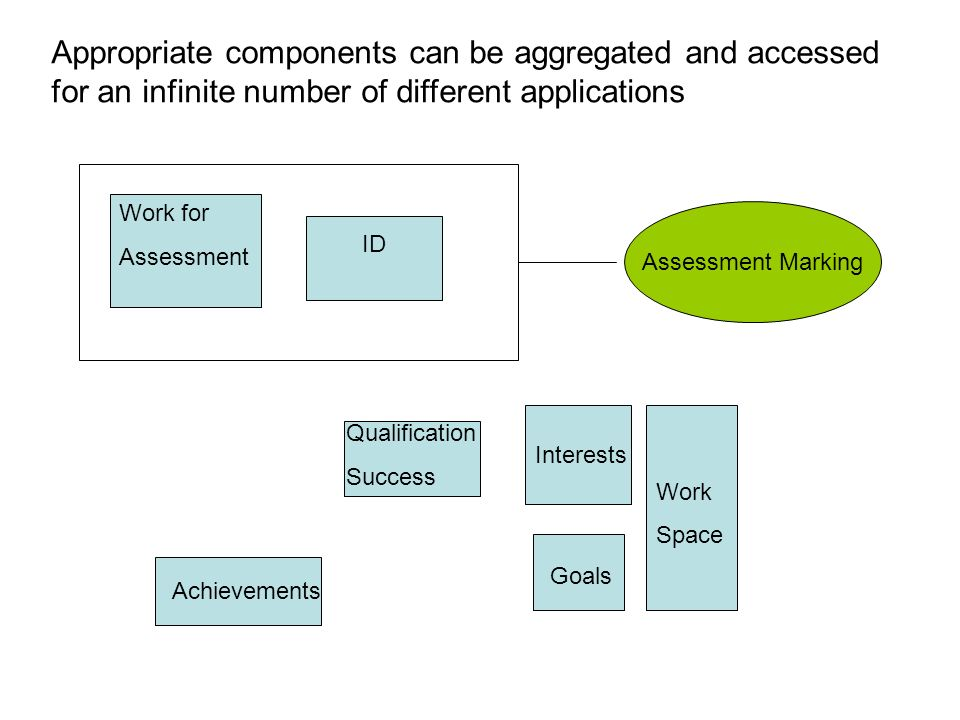 Work for Assessment Qualification Success ID Interests Work Space Goals Achievements Assessment Marking Appropriate components can be aggregated and accessed for an infinite number of different applications