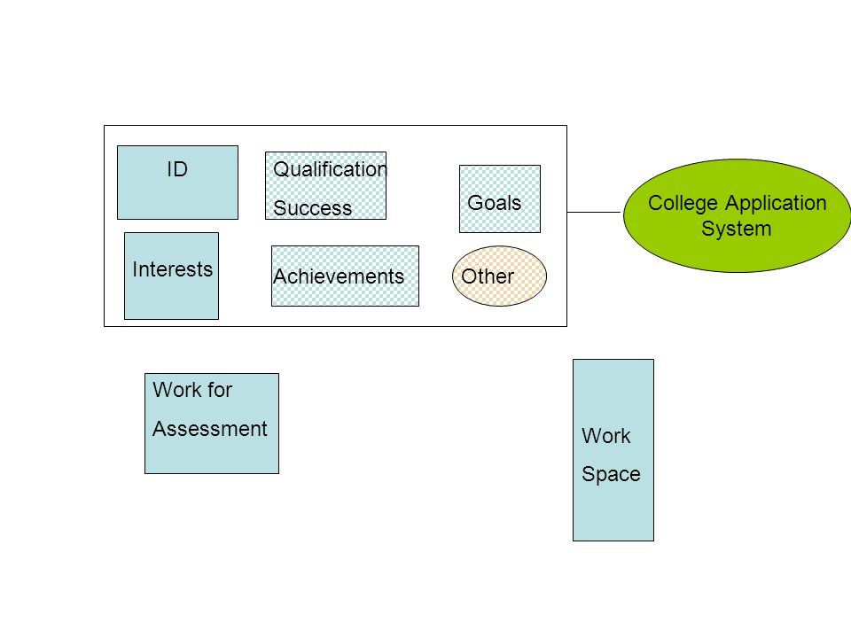 Work for Assessment Qualification Success ID Interests Work Space Goals Achievements College Application System Other