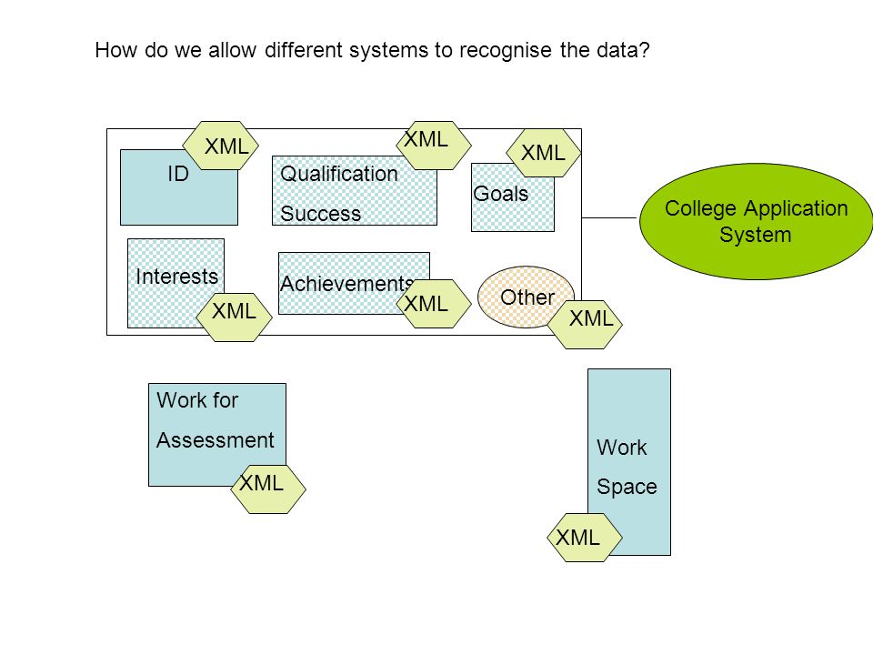 Work for Assessment Qualification Success ID Interests Work Space Goals Achievements College Application System XML How do we allow different systems to recognise the data.