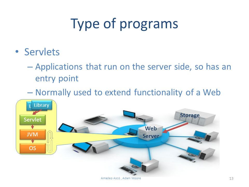 13 Amadeo Ascó, Adam Moore Servlets – Applications that run on the server side, so has an entry point – Normally used to extend functionality of a Web Type of programs Servlet Web Server Storage JVM OS Library