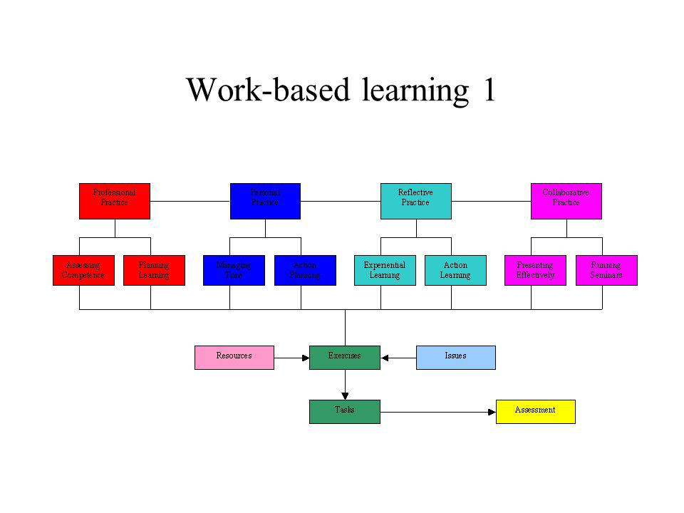 Work-based learning 1