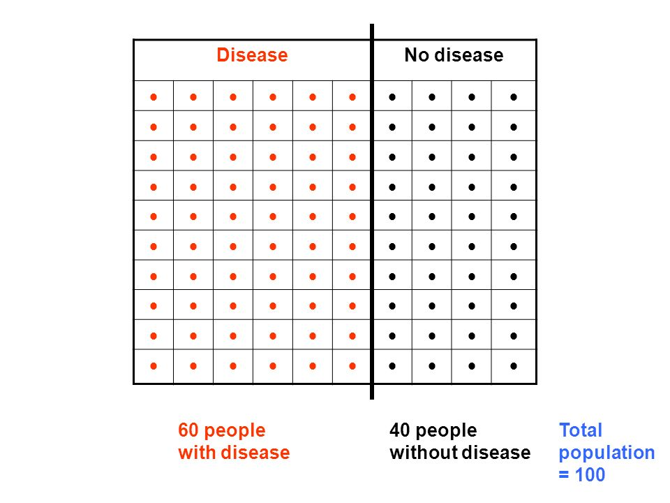 DiseaseNo disease 60 people with disease 40 people without disease Total population = 100
