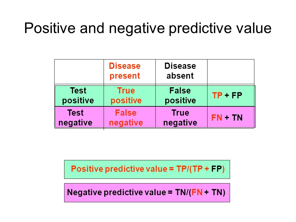 Positive and negative predictive value Disease present Disease absent Test positive Test negative True positive True negative False positive False negative TP + FP FN + TN Positive predictive value = TP/(TP + FP) Negative predictive value = TN/(FN + TN)
