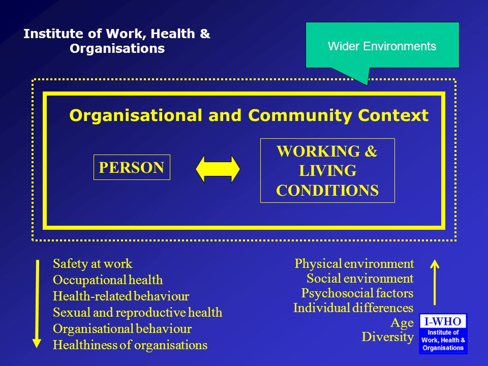 Institute of Work, Health & Organisations PERSON WORKING & LIVING CONDITIONS Organisational and Community Context Safety at work Occupational health Health-related behaviour Sexual and reproductive health Organisational behaviour Healthiness of organisations Physical environment Social environment Psychosocial factors Individual differences Age Diversity Wider Environments