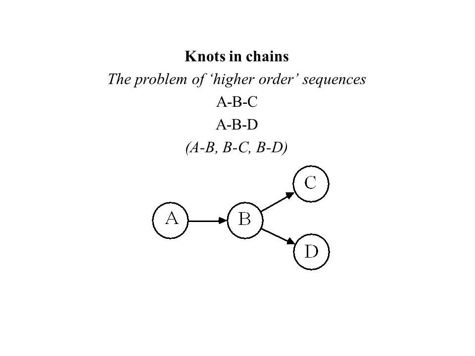 Knots in chains The problem of higher order sequences A-B-C A-B-D (A-B, B-C, B-D)