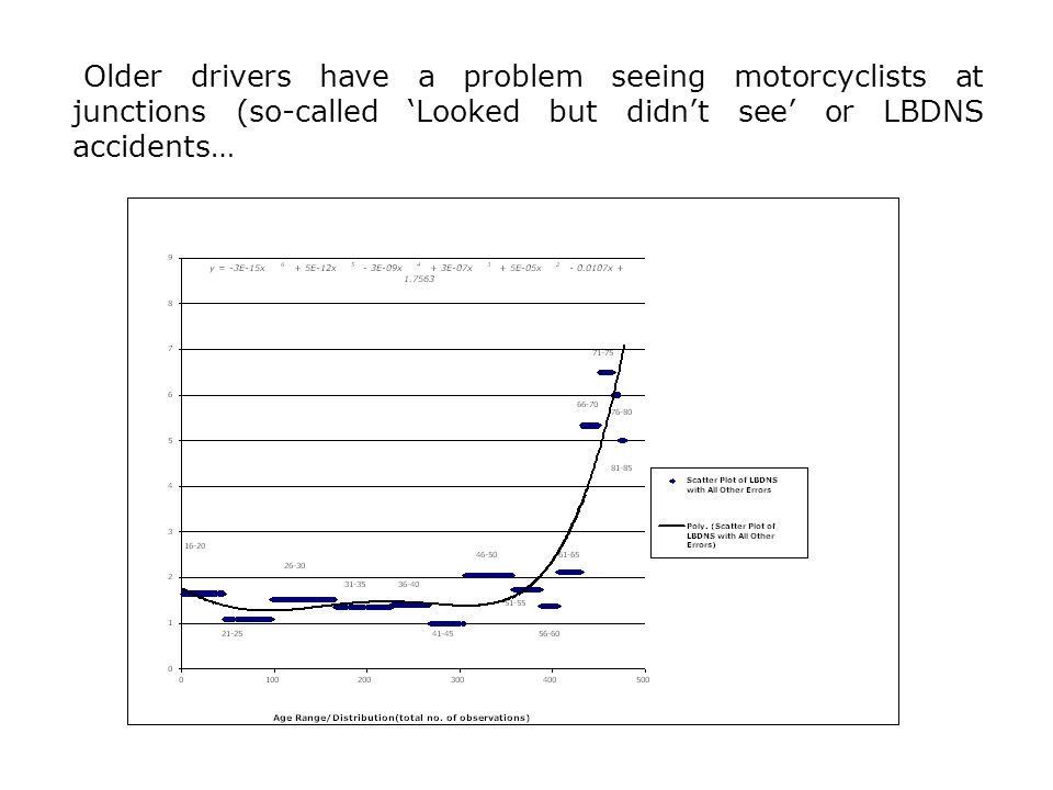 Older drivers have a problem seeing motorcyclists at junctions (so-called Looked but didnt see or LBDNS accidents…