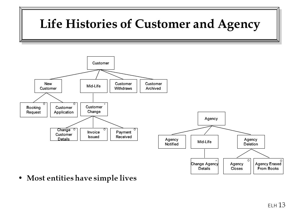 ELH 13 Life Histories of Customer and Agency Most entities have simple lives Agency Agency Notified Mid-Life Agency Deletion Change Agency Details Agency Closes Agency Erased From Books * o o Customer Customer Withdraws Mid-Life Customer Archived New Customer Booking Request Customer Application Customer Change Change Customer Details Invoice Issued Payment Received ooo oo *