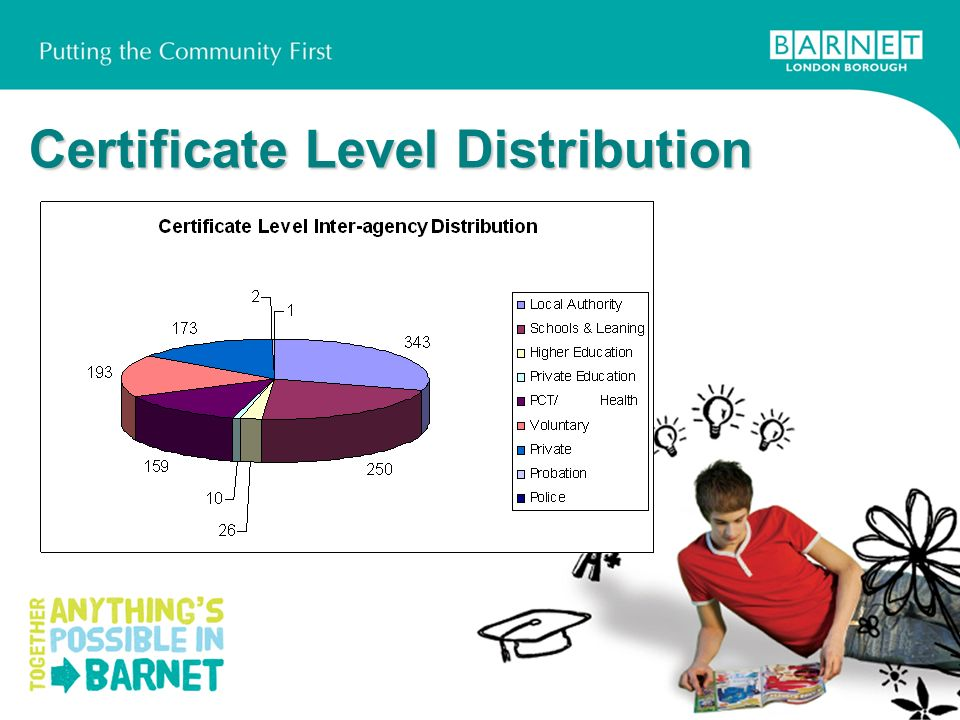 Certificate Level Distribution
