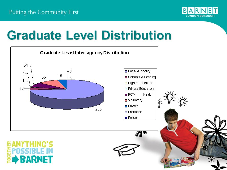Graduate Level Distribution