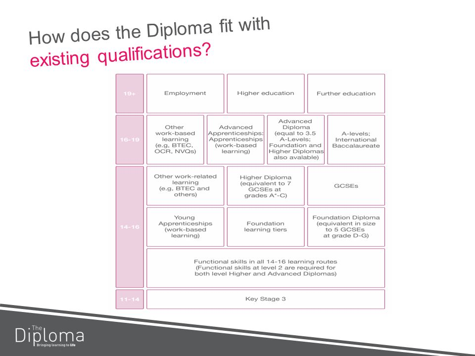 How does the Diploma fit with existing qualifications