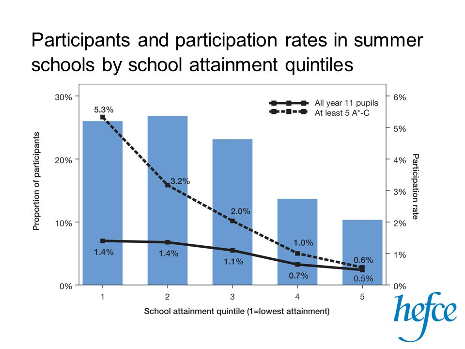Participants and participation rates in summer schools by school attainment quintiles