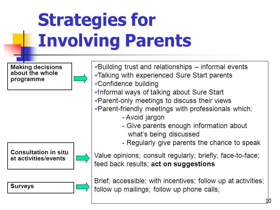 10 Strategies for Involving Parents Making decisions about the whole programme Consultation in situ at activities/events Surveys Building trust and relationships – informal events Talking with experienced Sure Start parents Confidence building Informal ways of talking about Sure Start Parent-only meetings to discuss their views Parent-friendly meetings with professionals which: - Avoid jargon - Give parents enough information about whats being discussed - Regularly give parents the chance to speak Value opinions; consult regularly; briefly; face-to-face; feed back results; act on suggestions Brief; accessible; with incentives; follow up at activities; follow up mailings; follow up phone calls;
