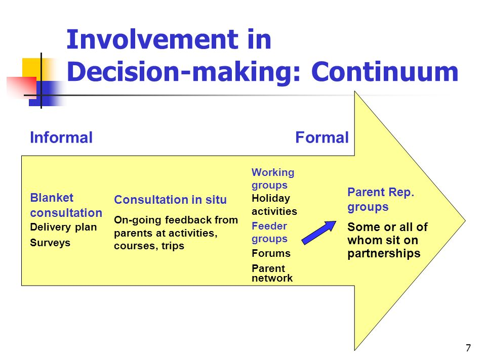 7 Involvement in Decision-making: Continuum Blanket consultation Delivery plan Surveys Consultation in situ On-going feedback from parents at activities, courses, trips Informal Formal Feeder groups Forums Parent network Parent Rep.