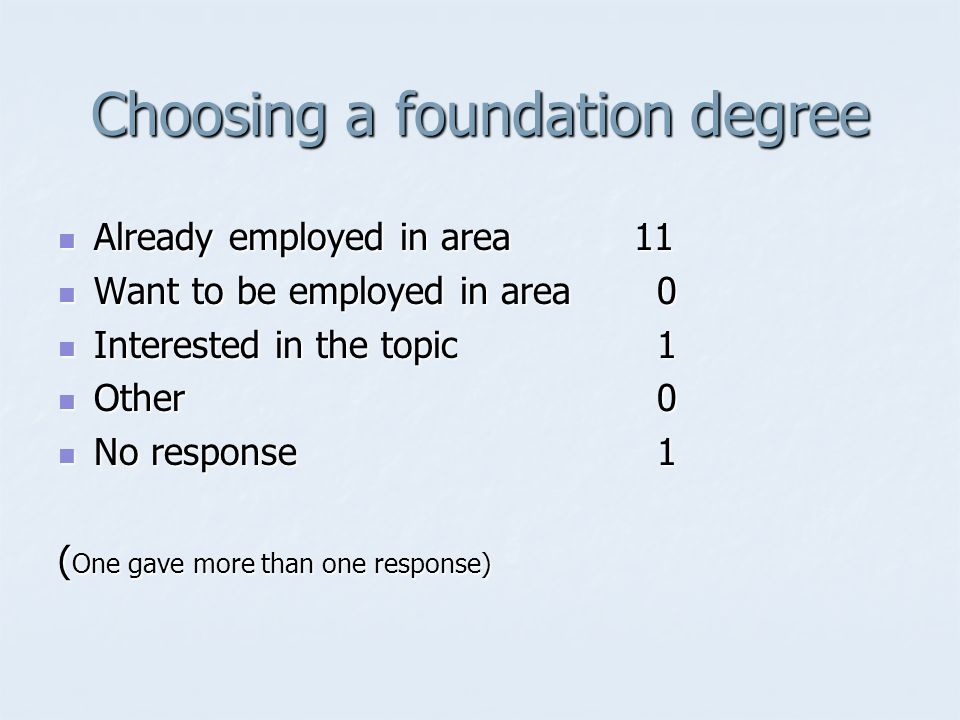 Choosing a foundation degree Already employed in area11 Already employed in area11 Want to be employed in area 0 Want to be employed in area 0 Interested in the topic 1 Interested in the topic 1 Other 0 Other 0 No response 1 No response 1 ( One gave more than one response)