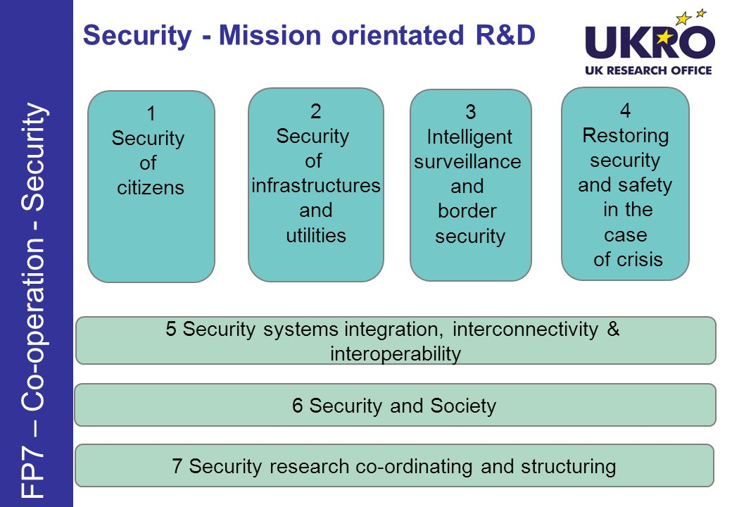Security - Mission orientated R&D FP7 – Co-operation - Security 1 Security of citizens 2 Security of infrastructures and utilities 3 Intelligent surveillance and border security 4 Restoring security and safety in the case of crisis 5 Security systems integration, interconnectivity & interoperability 6 Security and Society 7 Security research co-ordinating and structuring