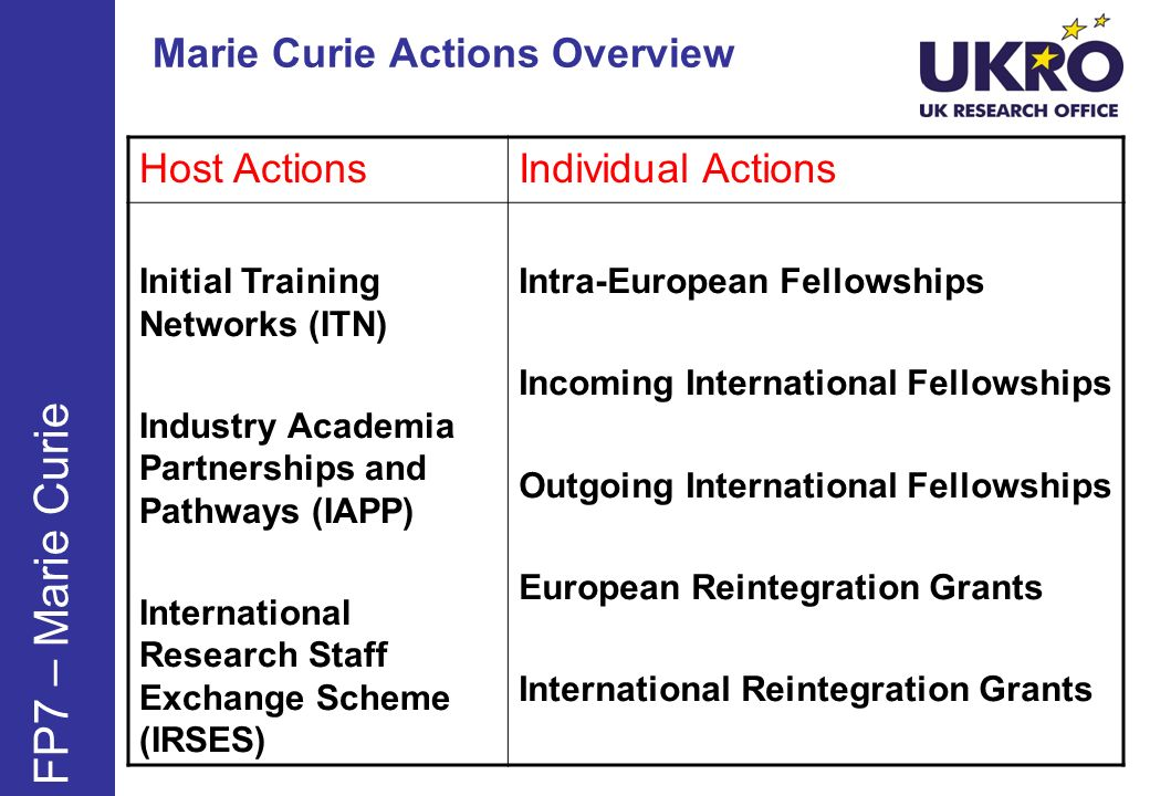 Marie Curie Actions Overview FP7 – Marie Curie Host ActionsIndividual Actions Initial Training Networks (ITN) Industry Academia Partnerships and Pathways (IAPP) International Research Staff Exchange Scheme (IRSES) Intra-European Fellowships Incoming International Fellowships Outgoing International Fellowships European Reintegration Grants International Reintegration Grants