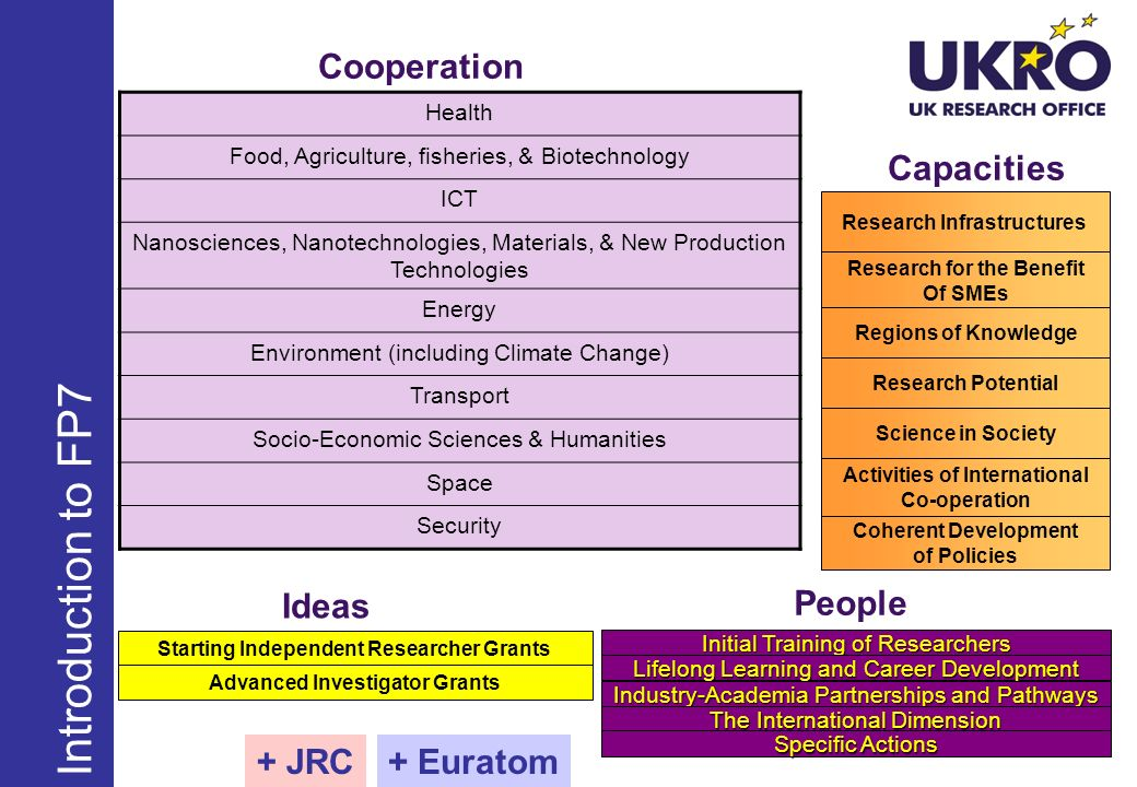 Research Infrastructures Research for the Benefit Of SMEs Regions of Knowledge Research Potential Science in Society Activities of International Co-operation Coherent Development of Policies Initial Training of Researchers Lifelong Learning and Career Development Industry-Academia Partnerships and Pathways The International Dimension Specific Actions Starting Independent Researcher Grants Advanced Investigator Grants Cooperation Capacities Ideas People + JRC+ Euratom Health Food, Agriculture, fisheries, & Biotechnology ICT Nanosciences, Nanotechnologies, Materials, & New Production Technologies Energy Environment (including Climate Change) Transport Socio-Economic Sciences & Humanities Space Security Introduction to FP7