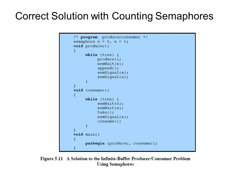 Correct Solution with Counting Semaphores