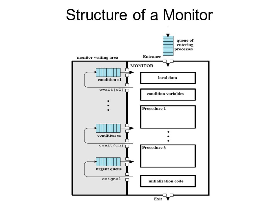 Structure of a Monitor