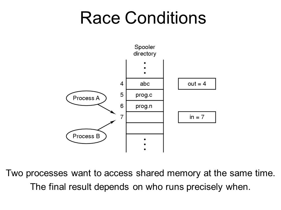 Race Conditions Two processes want to access shared memory at the same time.