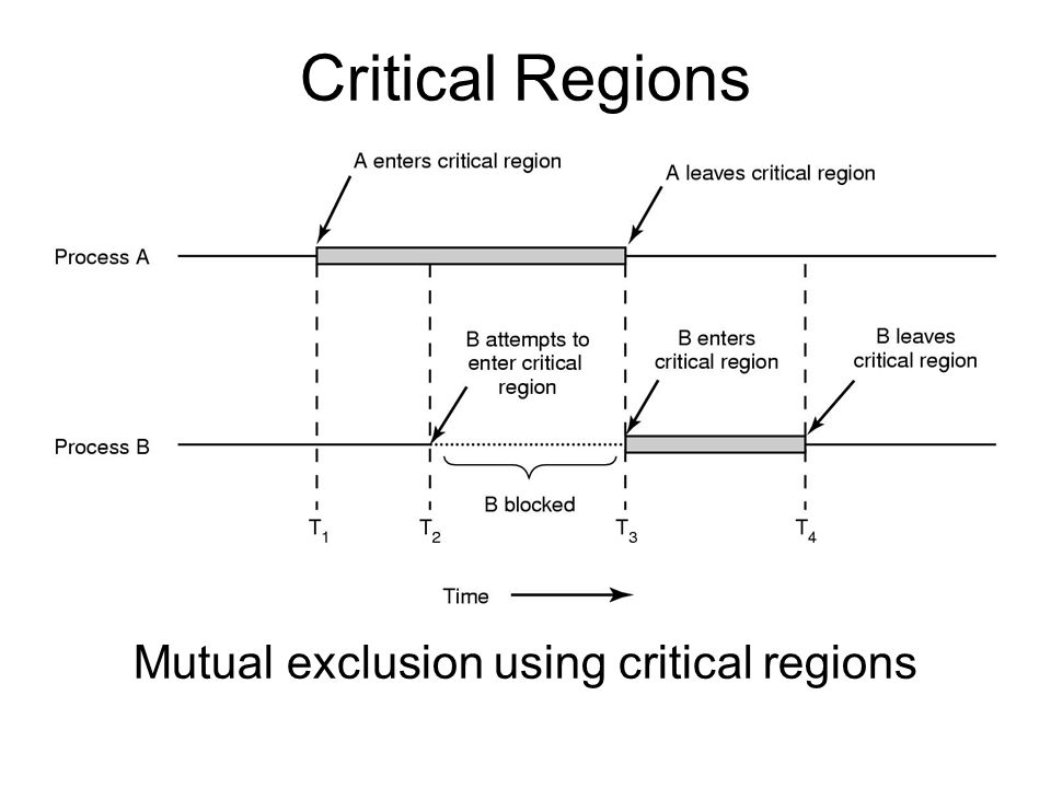 Critical Regions Mutual exclusion using critical regions
