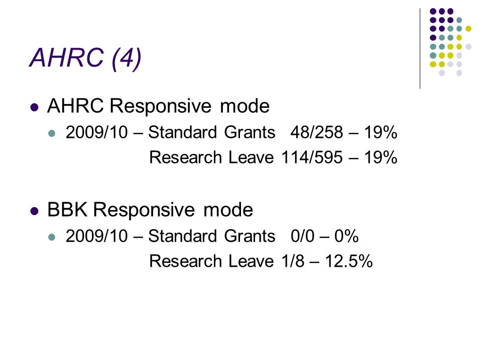 AHRC (4) AHRC Responsive mode 2009/10 – Standard Grants 48/258 – 19% Research Leave 114/595 – 19% BBK Responsive mode 2009/10 – Standard Grants 0/0 – 0% Research Leave 1/8 – 12.5%