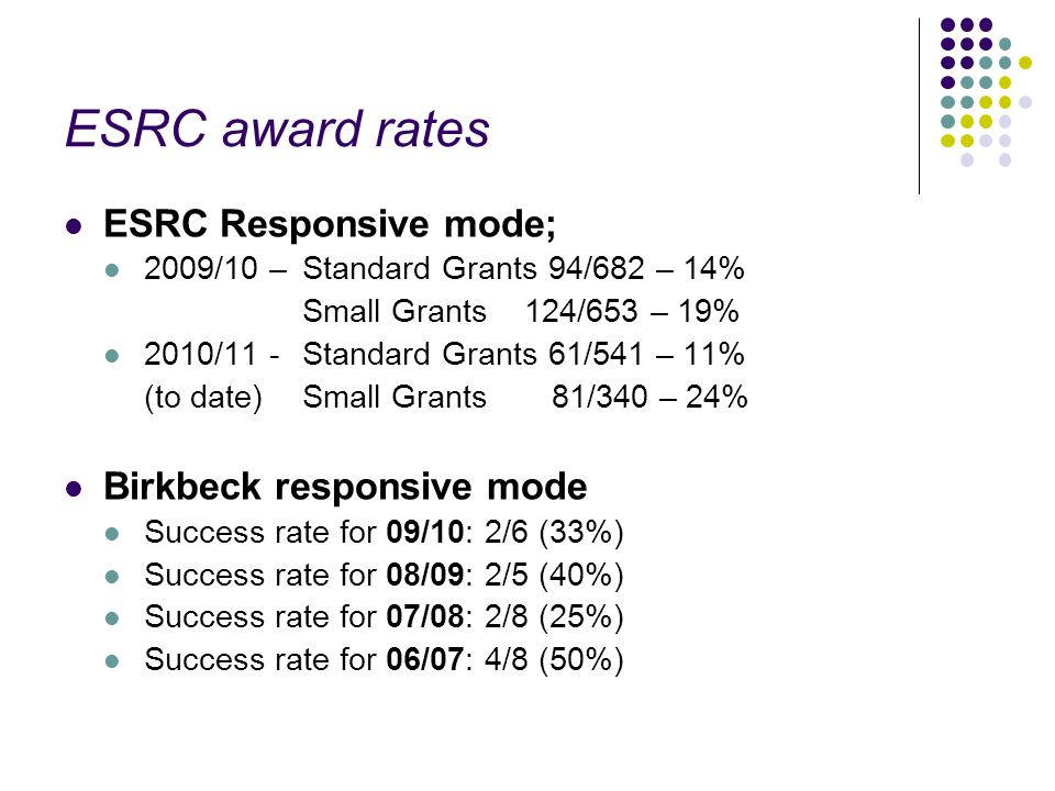 ESRC award rates ESRC Responsive mode; 2009/10 – Standard Grants 94/682 – 14% Small Grants 124/653 – 19% 2010/11 - Standard Grants 61/541 – 11% (to date)Small Grants 81/340 – 24% Birkbeck responsive mode Success rate for 09/10: 2/6 (33%) Success rate for 08/09: 2/5 (40%) Success rate for 07/08: 2/8 (25%) Success rate for 06/07: 4/8 (50%)