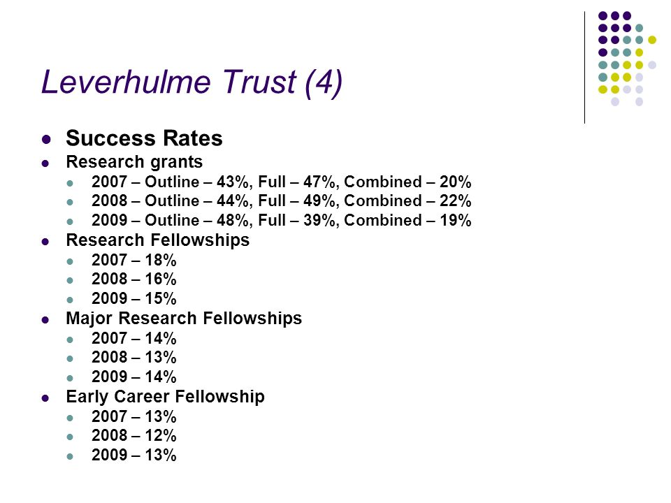 Leverhulme Trust (4) Success Rates Research grants 2007 – Outline – 43%, Full – 47%, Combined – 20% 2008 – Outline – 44%, Full – 49%, Combined – 22% 2009 – Outline – 48%, Full – 39%, Combined – 19% Research Fellowships 2007 – 18% 2008 – 16% 2009 – 15% Major Research Fellowships 2007 – 14% 2008 – 13% 2009 – 14% Early Career Fellowship 2007 – 13% 2008 – 12% 2009 – 13%