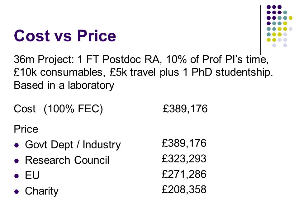 Cost vs Price Cost(100% FEC)£389,176 36m Project: 1 FT Postdoc RA, 10% of Prof PIs time, £10k consumables, £5k travel plus 1 PhD studentship.