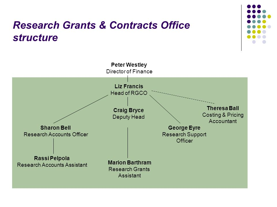 Research Grants & Contracts Office structure Peter Westley Director of Finance Liz Francis Head of RGCO Craig Bryce Deputy Head Sharon Bell Research Accounts Officer Rassi Pelpola Research Accounts Assistant George Eyre Research Support Officer Marion Barthram Research Grants Assistant Theresa Ball Costing & Pricing Accountant