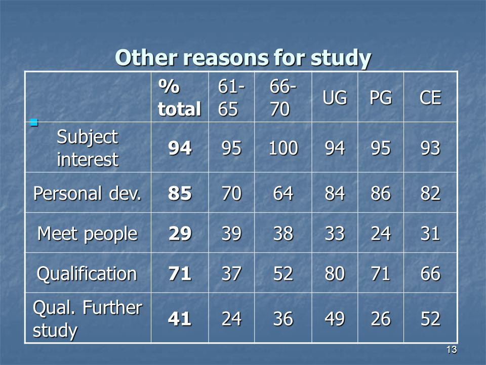 13 Other reasons for study % total 61- 65 66- 70 UGPGCE Subject interest 9495100949593 Personal dev.