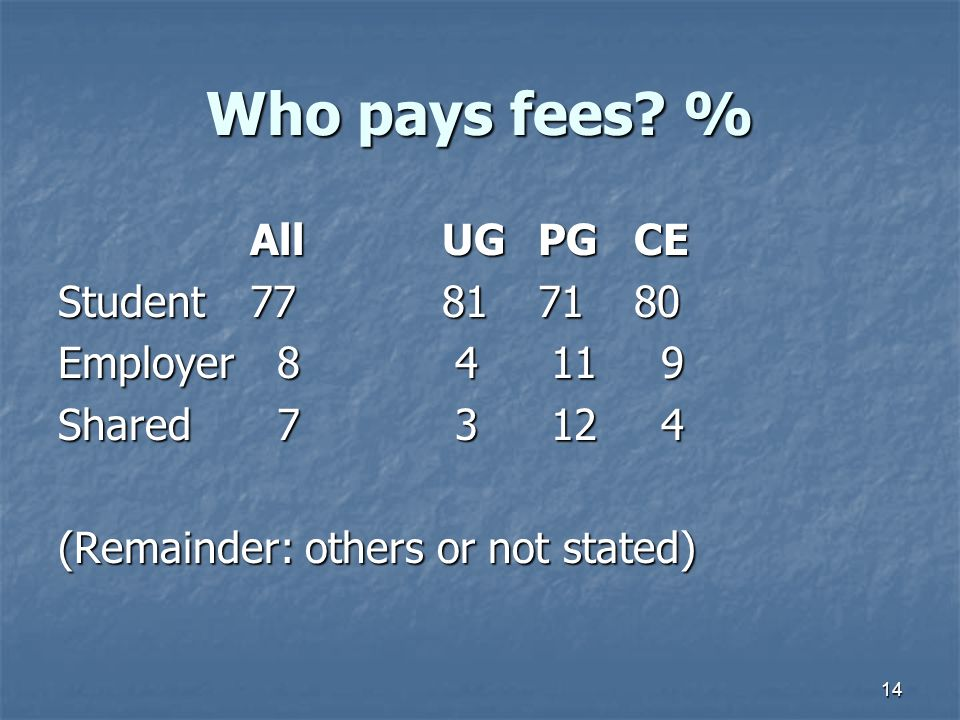 14 Who pays fees.