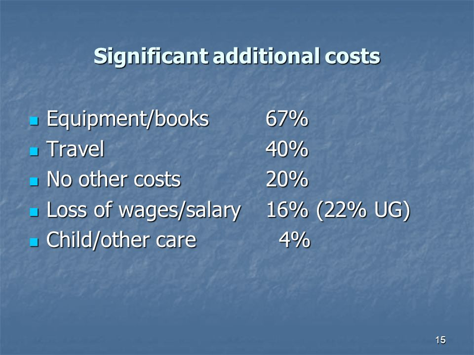 15 Significant additional costs Equipment/books67% Equipment/books67% Travel40% Travel40% No other costs20% No other costs20% Loss of wages/salary16% (22% UG) Loss of wages/salary16% (22% UG) Child/other care 4% Child/other care 4%