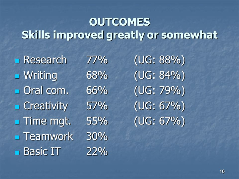 16 OUTCOMES Skills improved greatly or somewhat Research77% (UG: 88%) Research77% (UG: 88%) Writing68%(UG: 84%) Writing68%(UG: 84%) Oral com.66%(UG: 79%) Oral com.66%(UG: 79%) Creativity57%(UG: 67%) Creativity57%(UG: 67%) Time mgt.55%(UG: 67%) Time mgt.55%(UG: 67%) Teamwork30% Teamwork30% Basic IT22% Basic IT22%