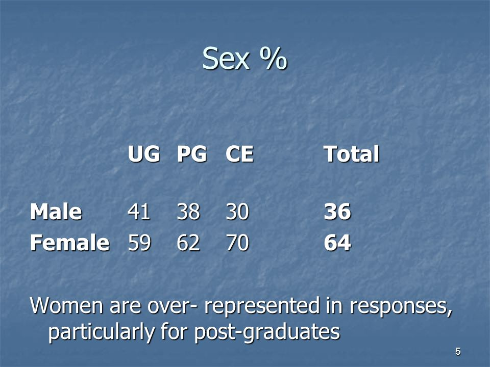 5 Sex % UGPGCETotal Male41 38 3036 Female59 62 70 64 Women are over- represented in responses, particularly for post-graduates
