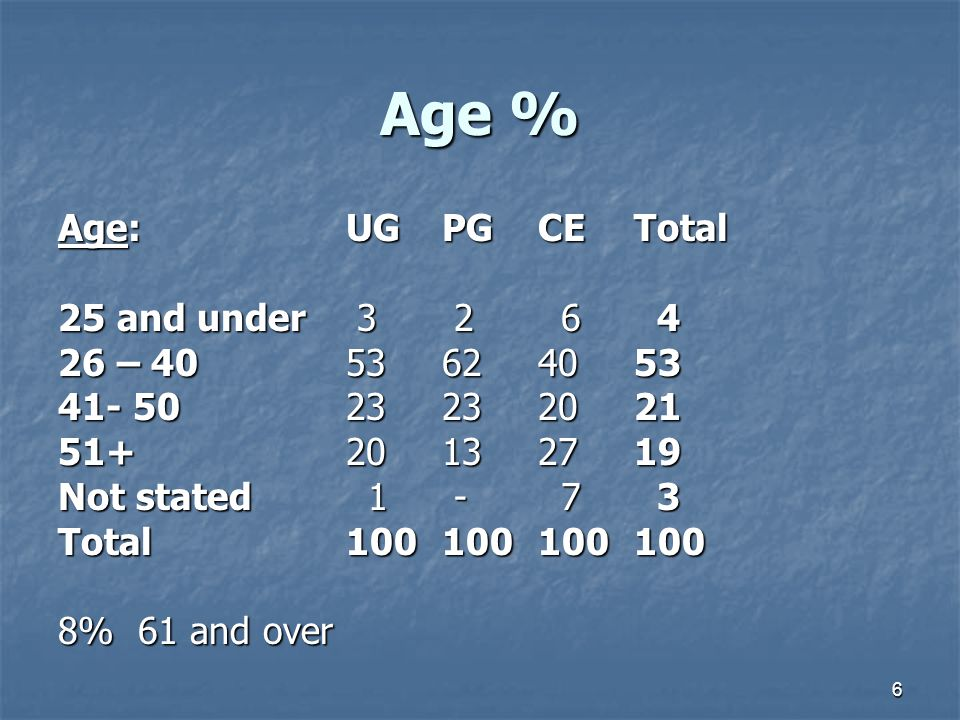 6 Age % Age:UGPGCETotal 25 and under 3 2 6 4 26 – 4053 62 40 53 41- 5023 23 2021 51+20 13 2719 Not stated 1 - 7 3 Total100100100100 8% 61 and over