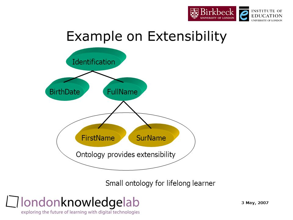 3 May, 2007 Example on Extensibility Identification FullNameBirthDate Small ontology for lifelong learner Ontology provides extensibility FirstNameSurName