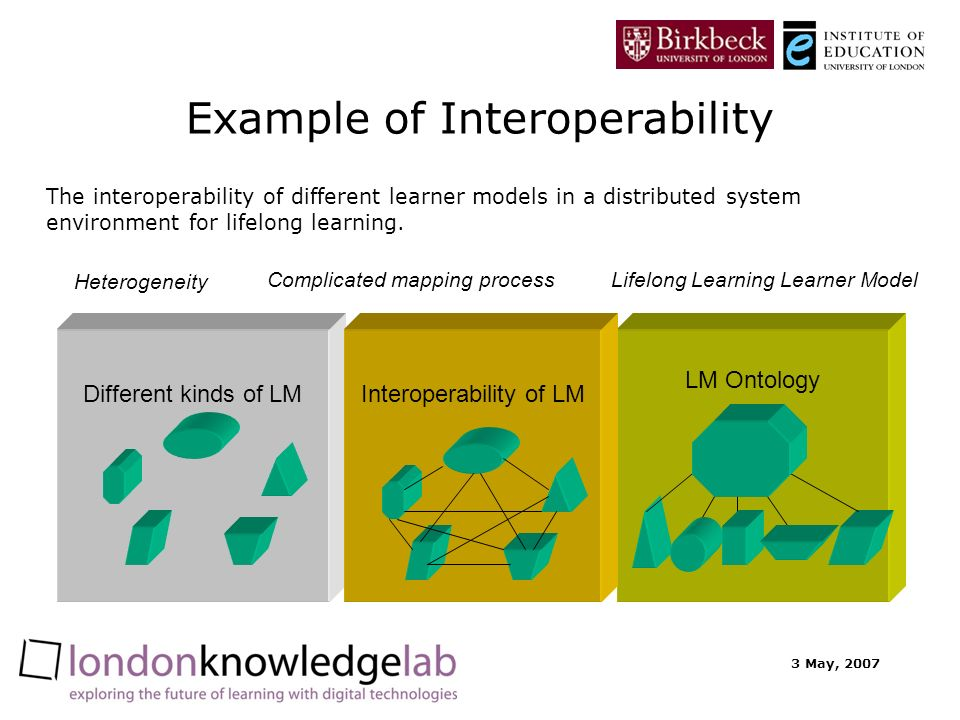 3 May, 2007 Example of Interoperability The interoperability of different learner models in a distributed system environment for lifelong learning.