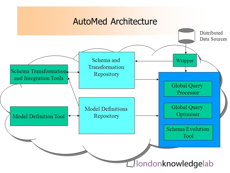 AutoMed Architecture Global Query Processor Global Query Optimiser Schema Evolution Tool Schema Transformation and Integration Tools Model Definition Tool Schema and Transformation Repository Model Definitions Repository Wrapper Distributed Data Sources
