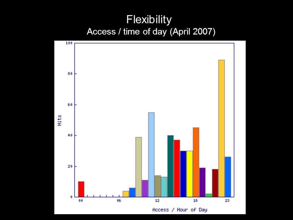 Flexibility Access / time of day (April 2007)