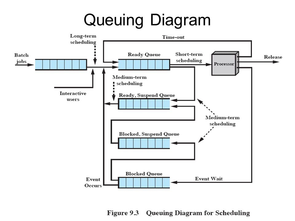 Uniprocessor scheduling chapter 9 operating systems internals and 7 queuing diagram ccuart Image collections