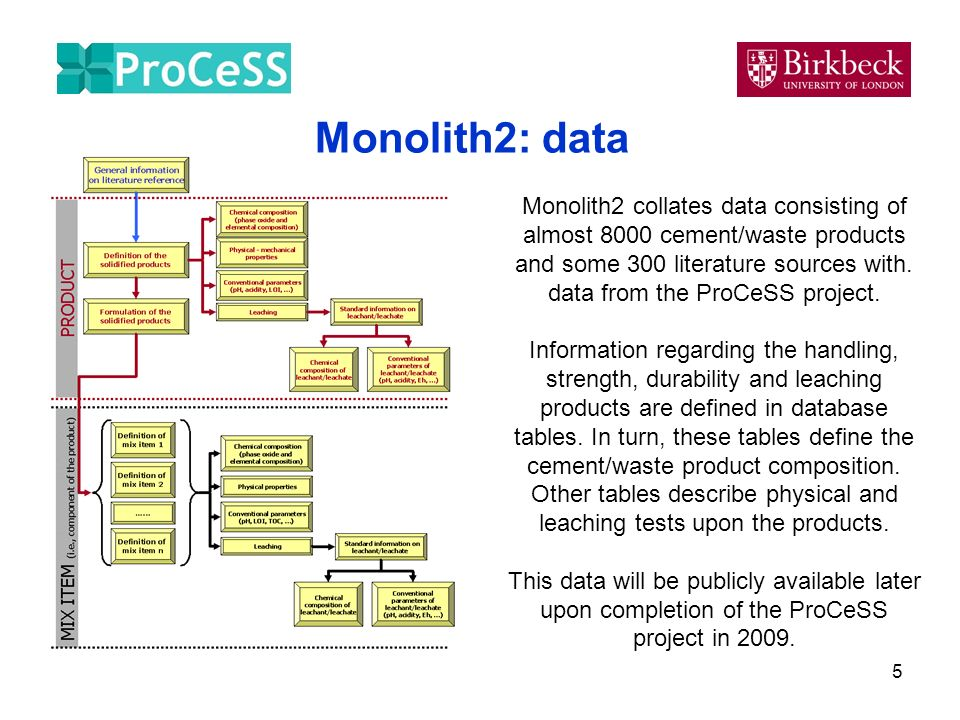 5 Monolith2: data Monolith2 collates data consisting of almost 8000 cement/waste products and some 300 literature sources with.