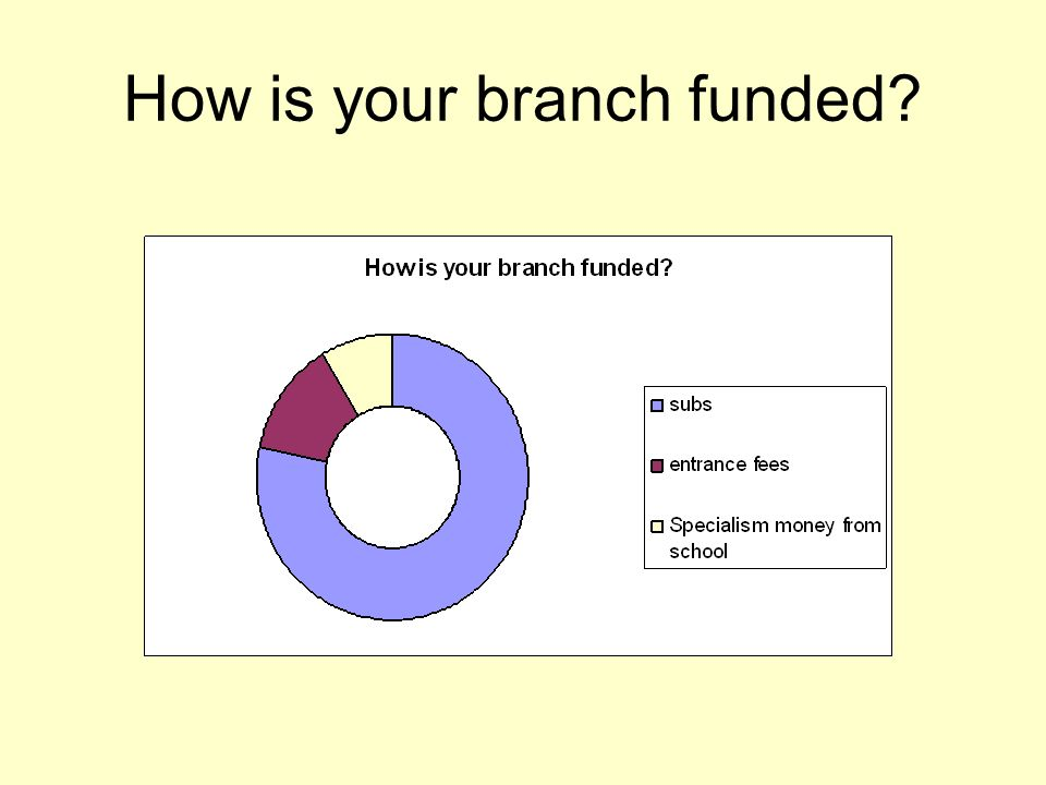 How is your branch funded