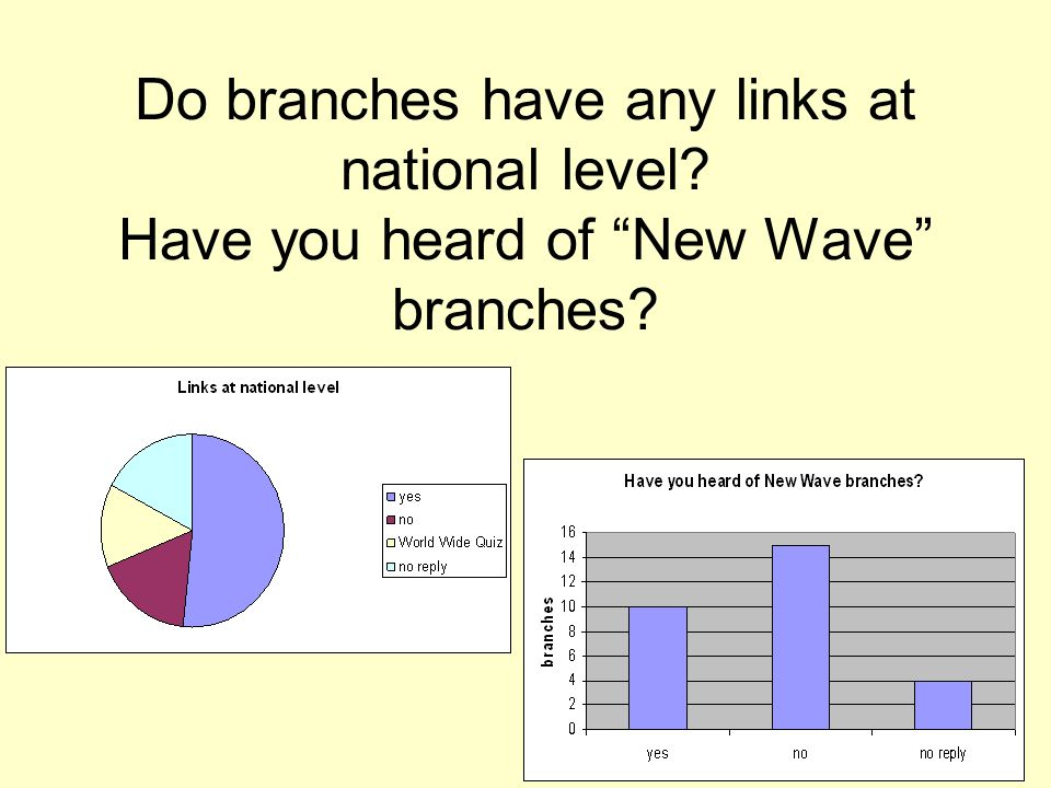 Do branches have any links at national level Have you heard of New Wave branches