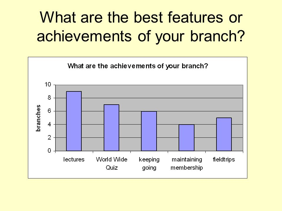 What are the best features or achievements of your branch