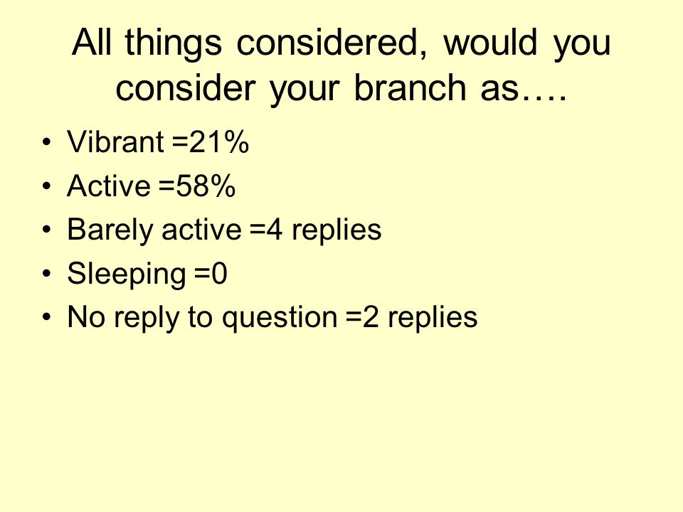 All things considered, would you consider your branch as….