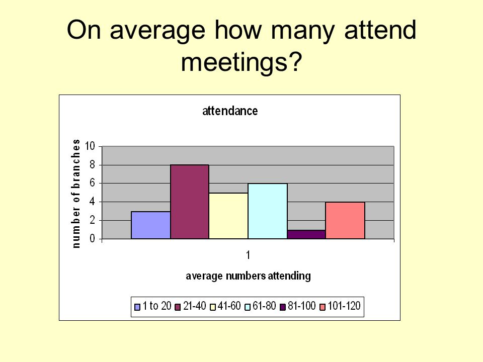 On average how many attend meetings