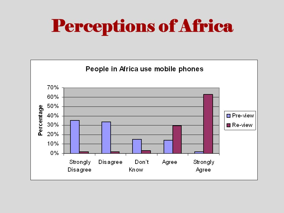 Perceptions of Africa