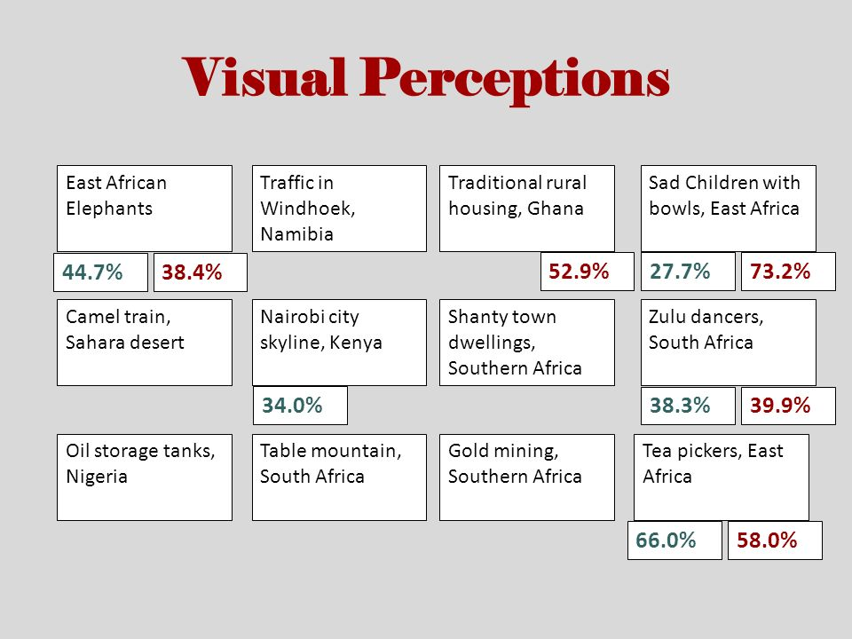 39.9% 73.2%52.9% 38.4% 58.0% Visual Perceptions 44.7% 27.7% 38.3% 66.0% 34.0% East African Elephants Traffic in Windhoek, Namibia Traditional rural housing, Ghana Sad Children with bowls, East Africa Camel train, Sahara desert Nairobi city skyline, Kenya Shanty town dwellings, Southern Africa Zulu dancers, South Africa Oil storage tanks, Nigeria Table mountain, South Africa Gold mining, Southern Africa Tea pickers, East Africa